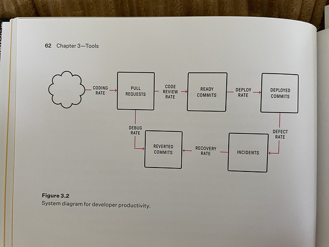 Stocks and flow diagram of a software development system from An Elegant Puzzle by Will Larson